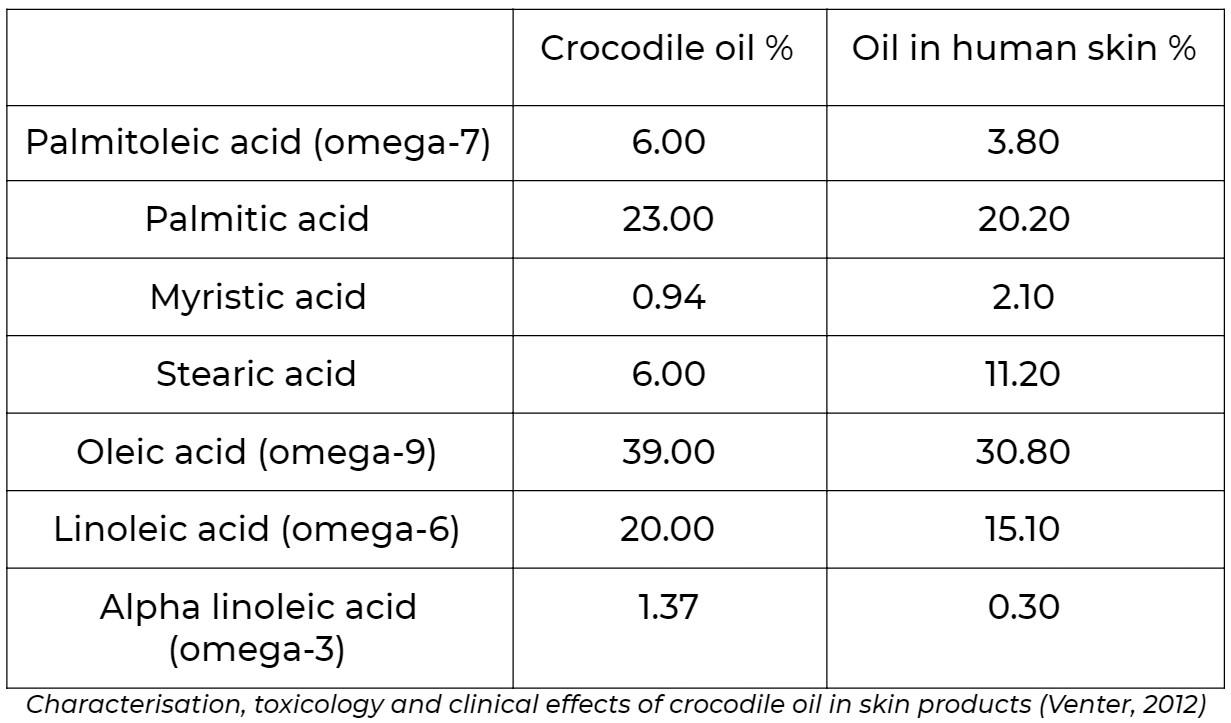 crocodile oil composition